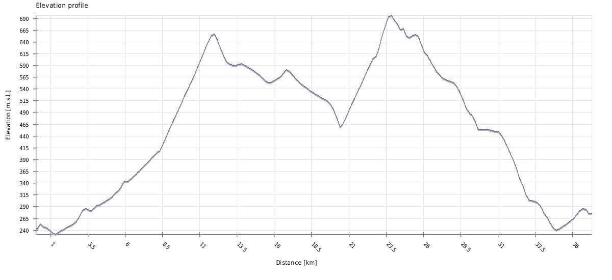 vjeveričja staza visinski profil